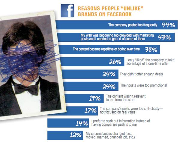 Facebook-Dislike-Chart