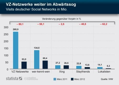 Vz-netzwerke_im_abwartssog