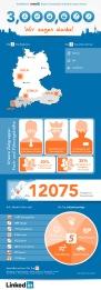 Online Business-Netzwerken im Aufwind: Drei Millionen Nutzer setzen in DACH-Region auf LinkedIn / Trendthema Mobile Recruiting: 42 Prozent aller BerufstŠtigen suchen mobil nach neuen Jobs