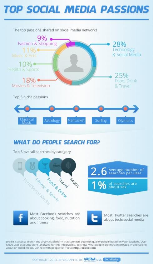Top Social Media Passions