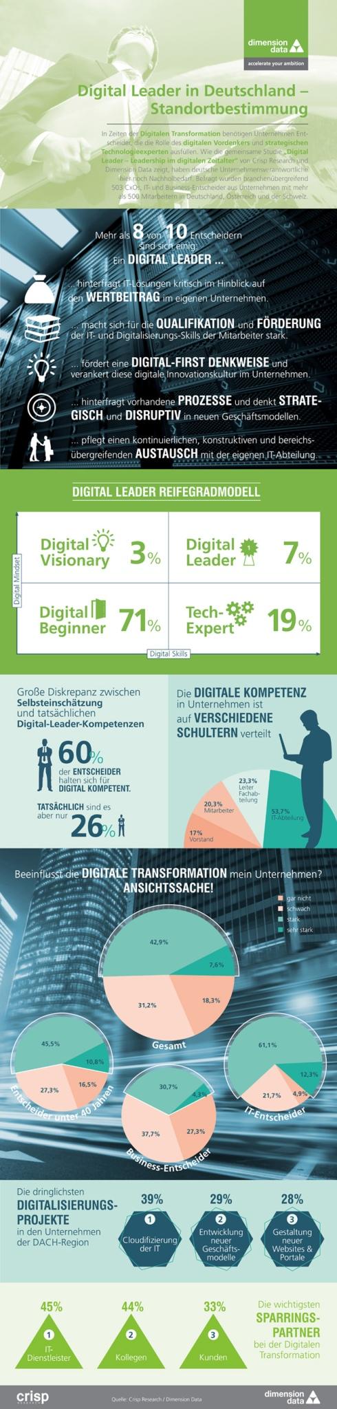 digitalleader