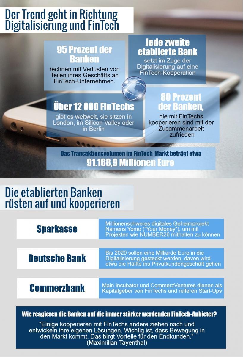 digitale revolution der banken infografik banks on. Black Bedroom Furniture Sets. Home Design Ideas