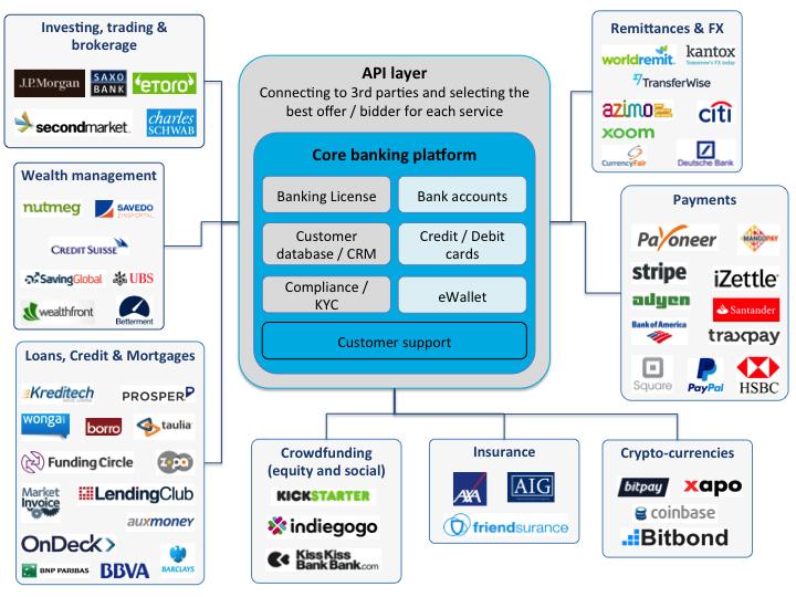 Bank as a Platform - BaaP
