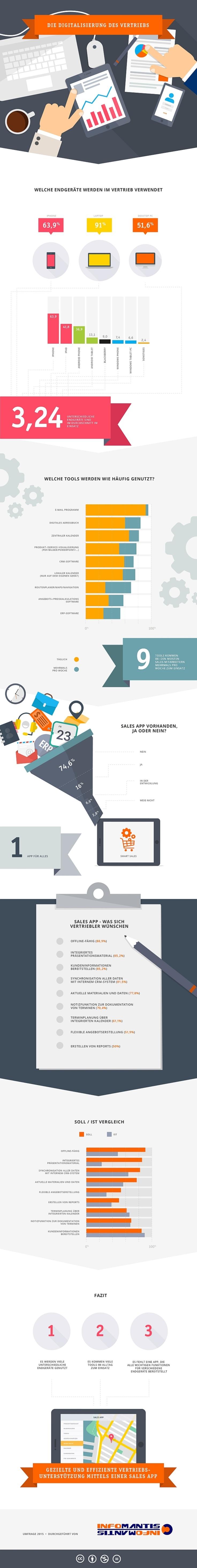 die-digitalisierung-des-vertriebs-infografik
