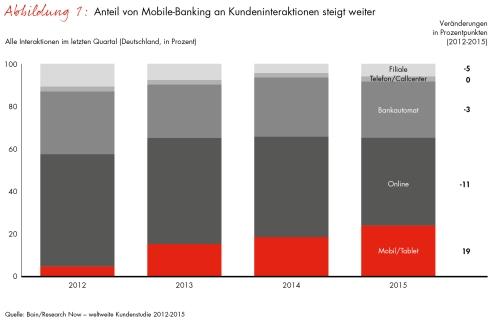 Globale Bain-Studie zur Kundenloyalität im Privatkundengeschäft / Mobile-Banking verdrängt Online-Banking