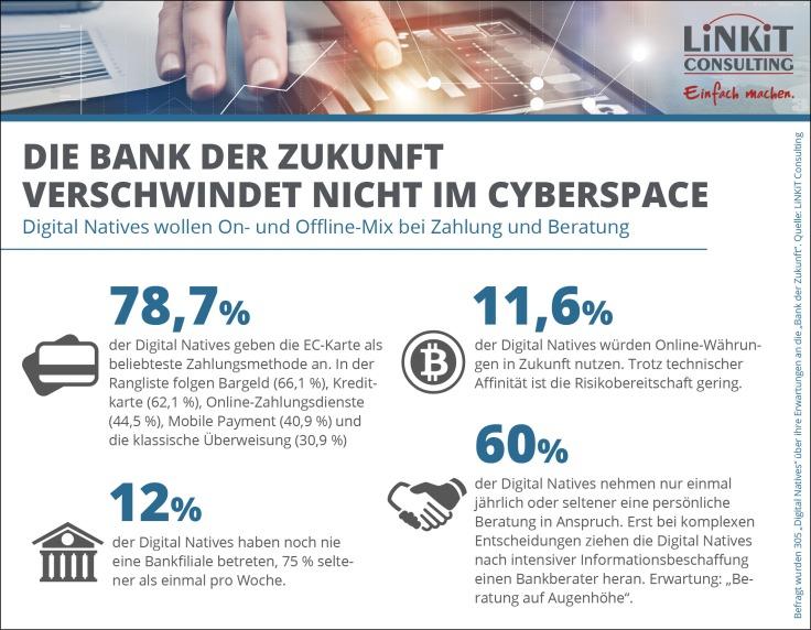 Bank der Zukunft verschwindet nicht im Cyberspace