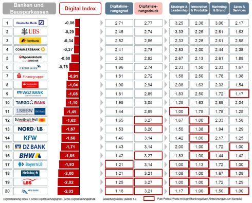 Digitaler Stresstest für Banken und Bausparkassen