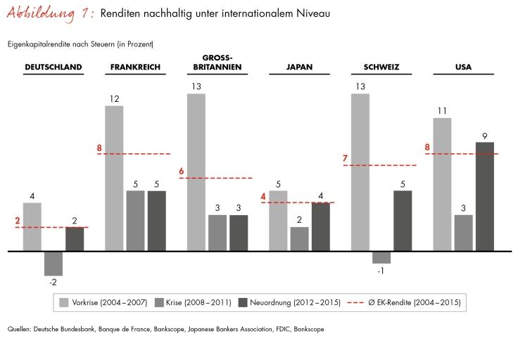 Bain-Studie zur Lage des Bankensektors / Deutsche Banken sind im internationalen Vergleich bei Wachstum und Profitabilität klar abgeschlagen