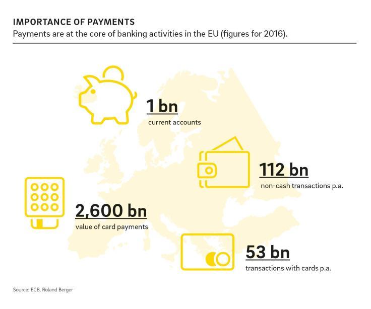 Finanzdienstleister: EU-Direktive für Bezahldienste
