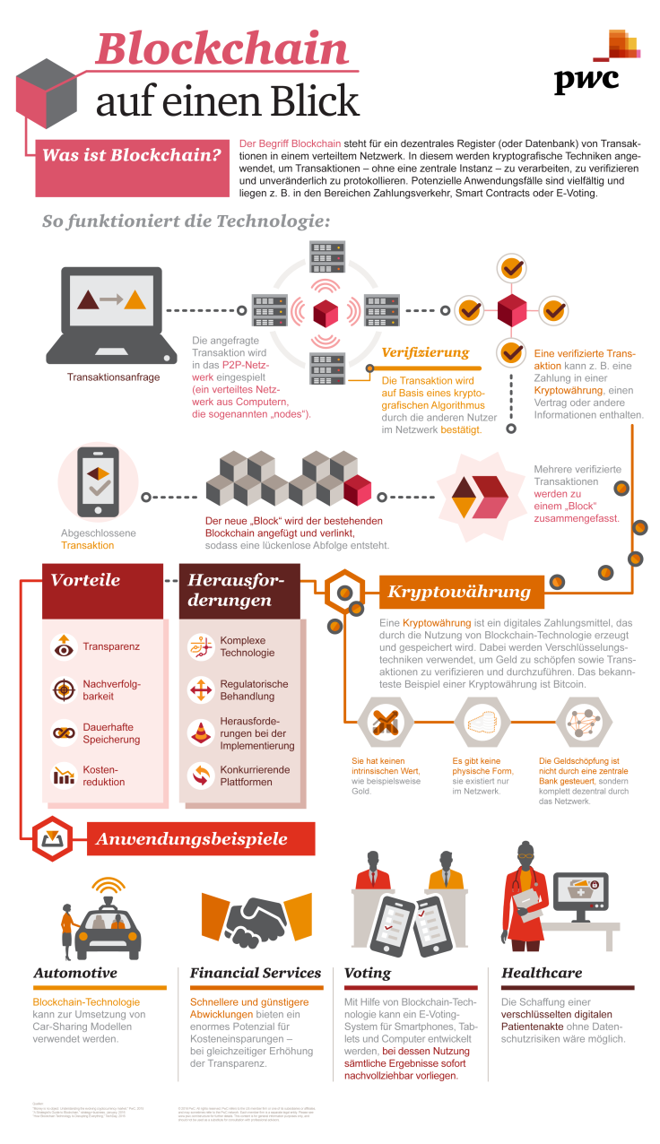 pwc_blockchain_infografik