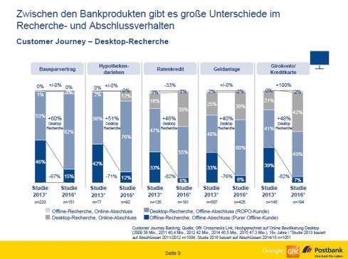 unterschiede-bankprodukte