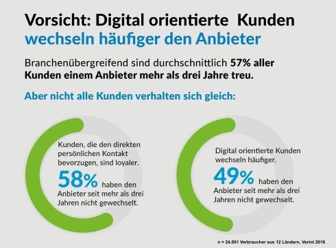 kunden_digital_verint_kanalwechsel
