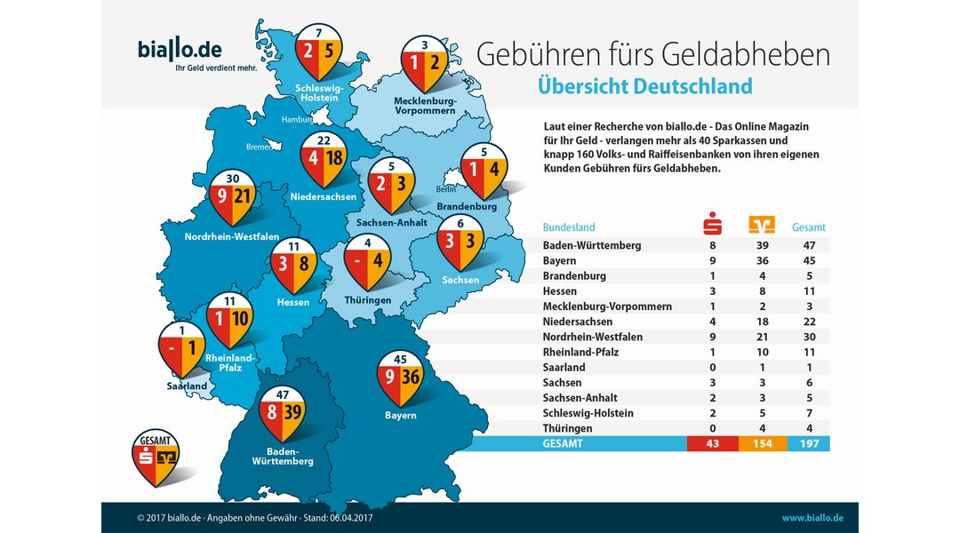 Gebühr Banks On Social Media
