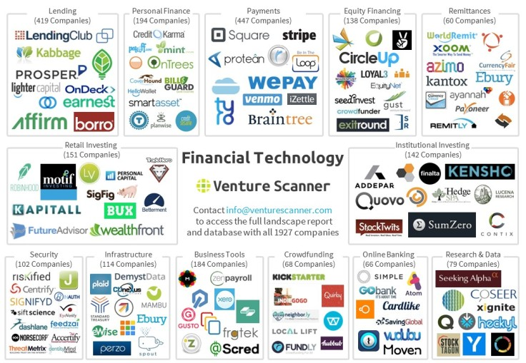 financial-technology-map