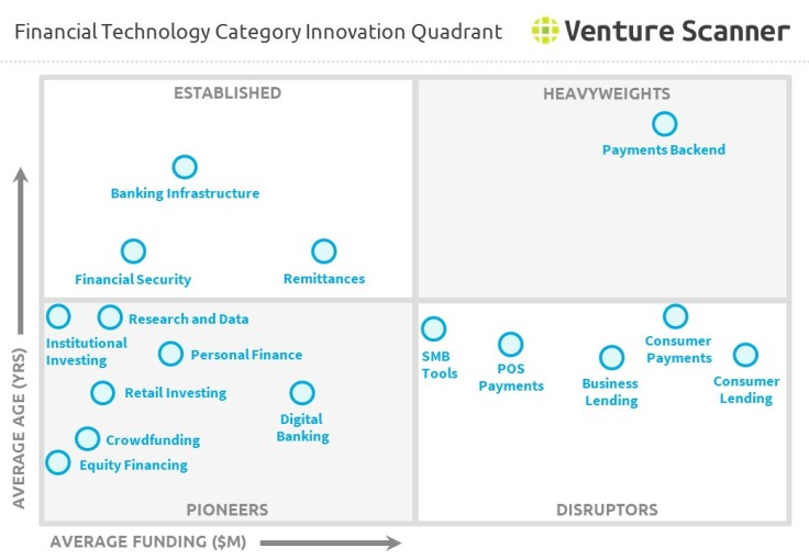 financial-technology-quadrant