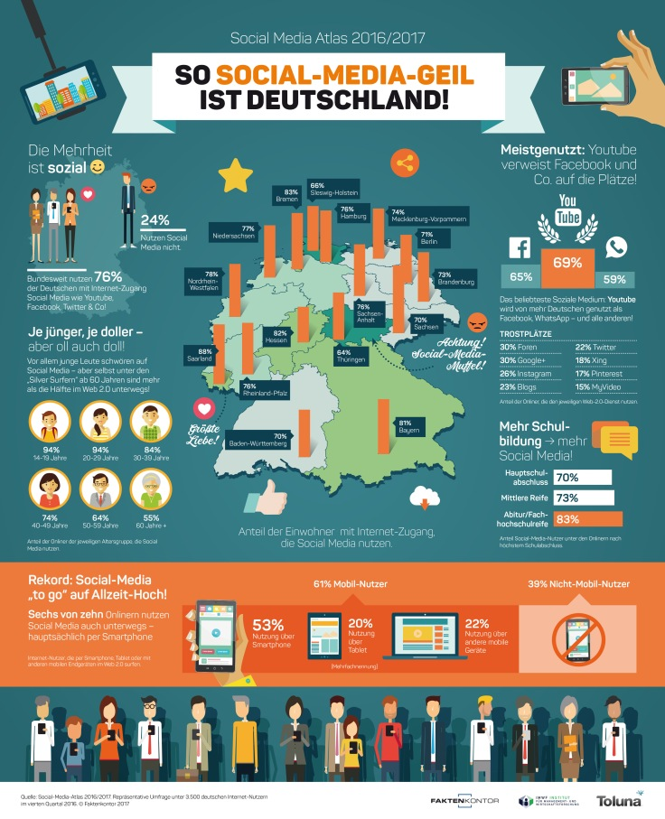 Infografik-Social-Media-Nutzung-Faktenkontor-Social-Media-Atlas-2016-2017-1