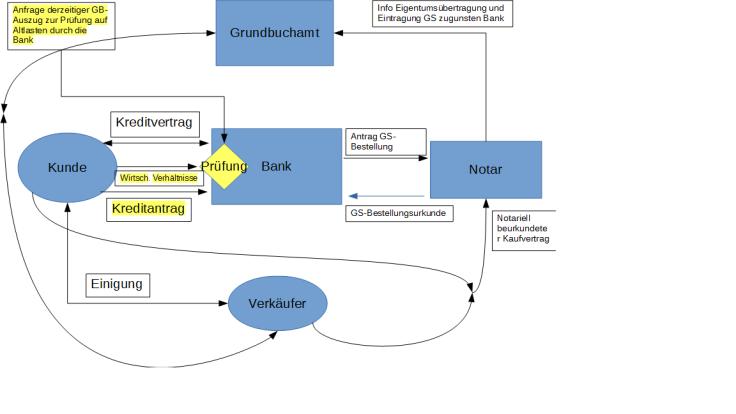 Wohnbaufinanzierung mit Blockchain