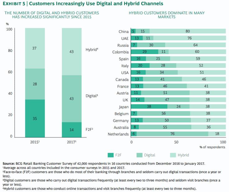 Digitale Kunden