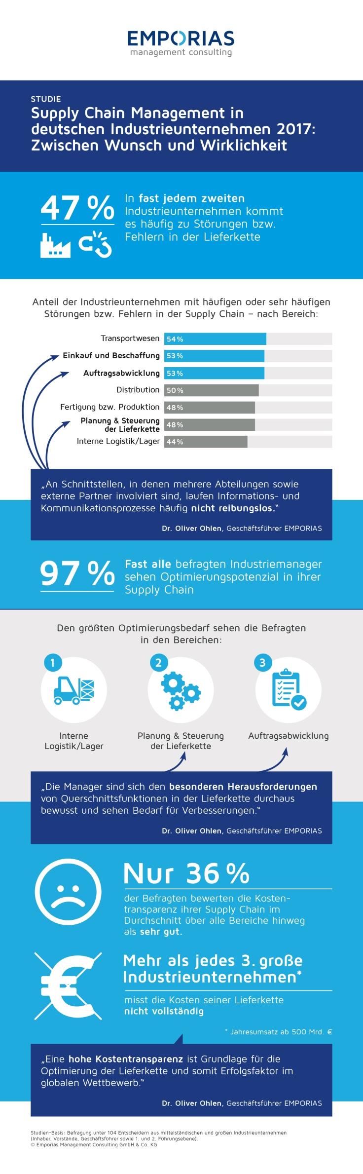 Infografik Supply Chain Management