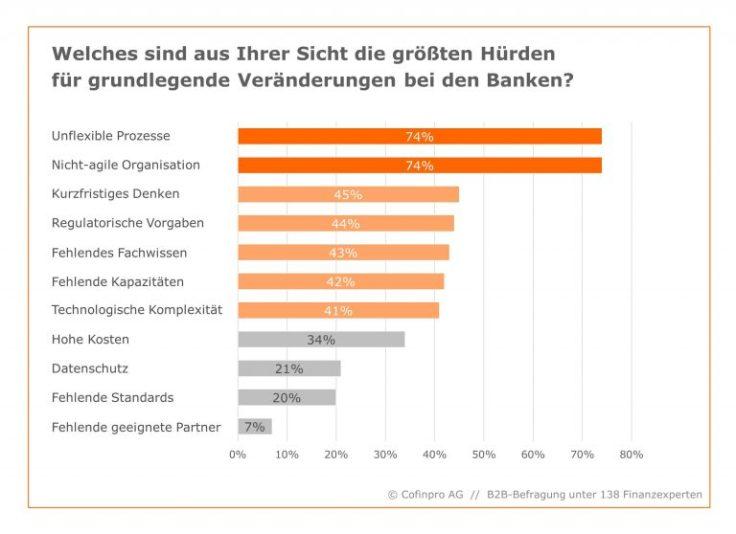 Hürden für Veränderung in Banken