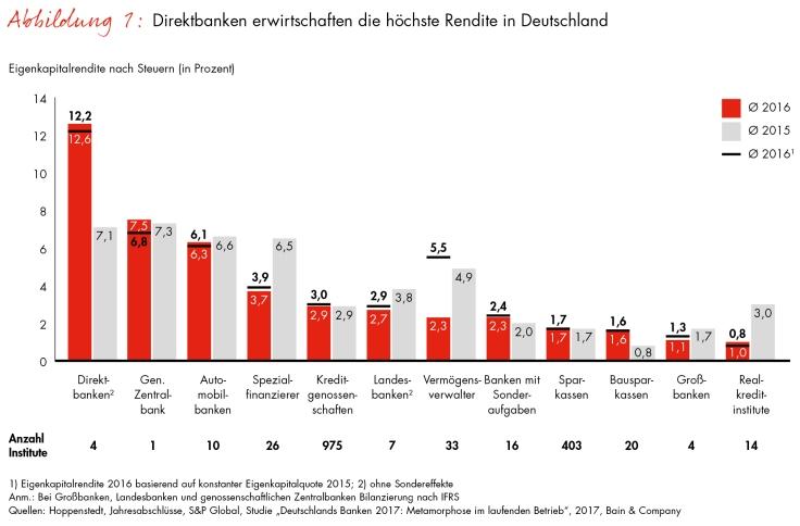 Eigenkapitalrendite von deutschen Banken