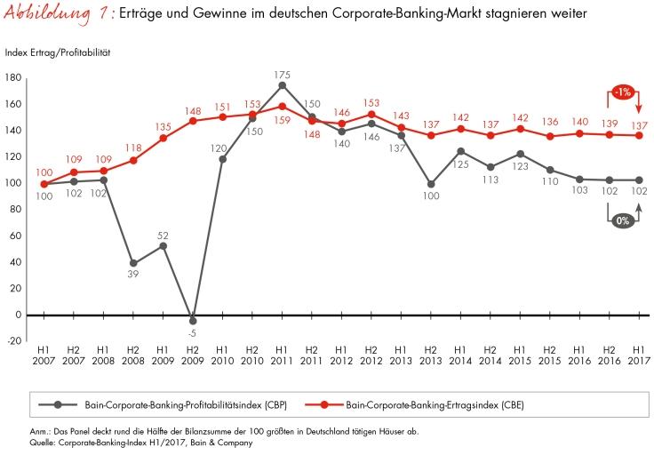 Genossenschaftsbank – Banks on Social Media