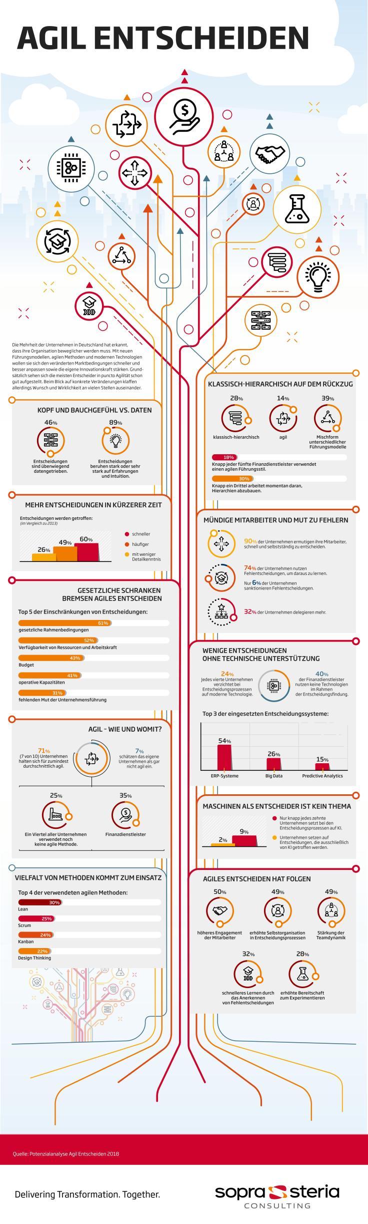infografik potenzialanalyse