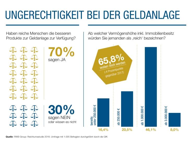 Deutsche wittern Ungerechtigkeit bei der Geldanlage