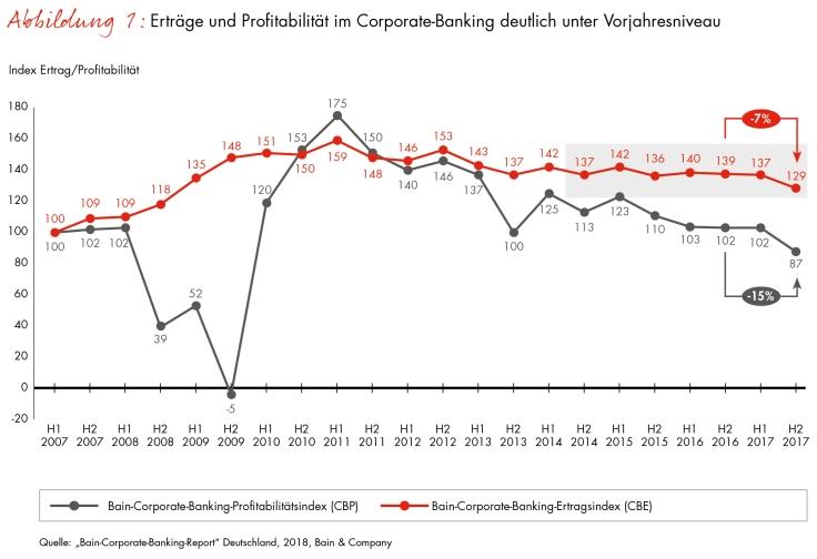 Corporate-Banking-Index von Bain
