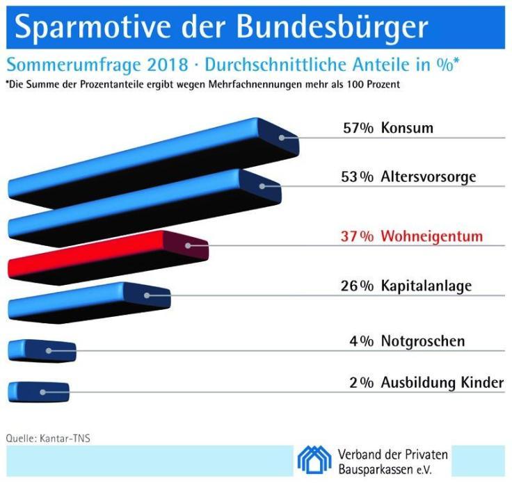 """Immobilienpreise """"Stimmungskiller"""" für Sparmotiv Wohneigentum"""