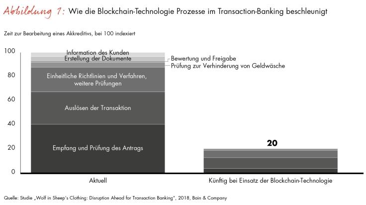 Bain-Studie zur Zukunft des Bankgeschäfts / Blockchain-Technologie wird Transaction-Banking revolutionieren