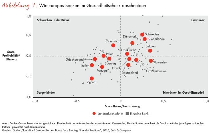 Der Abstieg der Großbanken setzt sich fort
