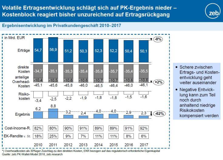Entwicklung im deutschen Retailbanking setzt sich fort