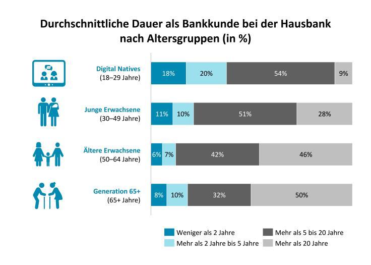 Durchschnittliche_Dauer_Bankkunde_Hausbank