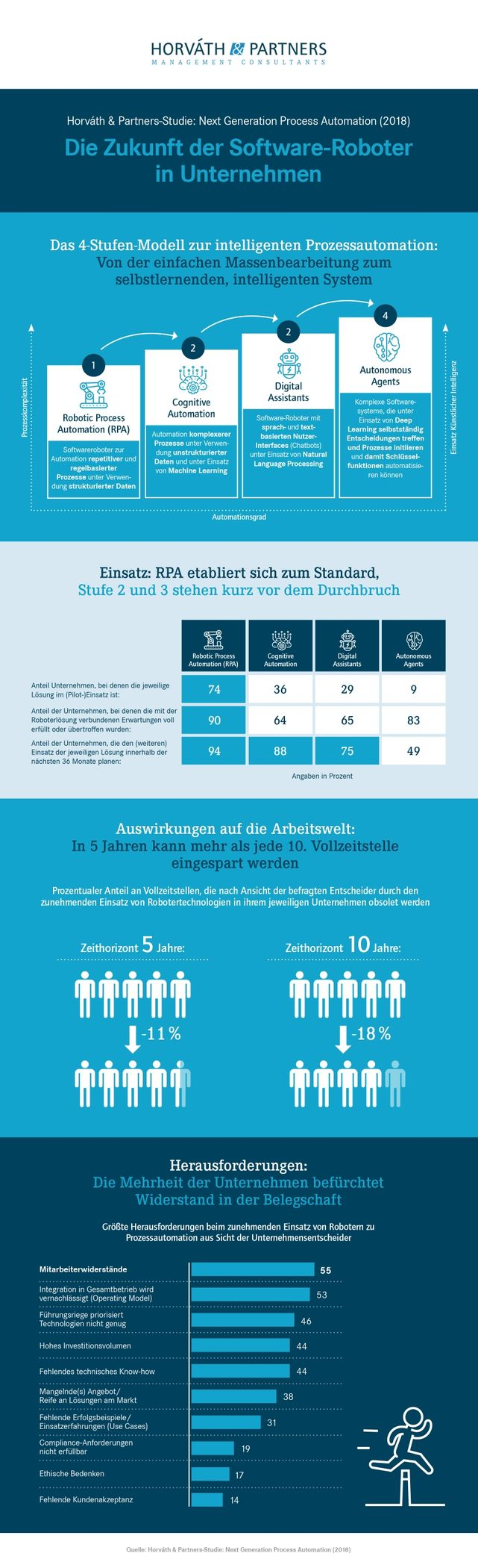 Infografik NGPA
