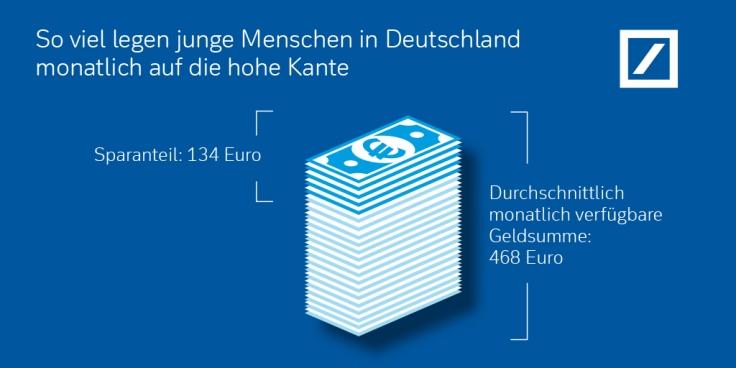 Umfrage der Deutschen Bank zum Internationalen Tag der Jugend