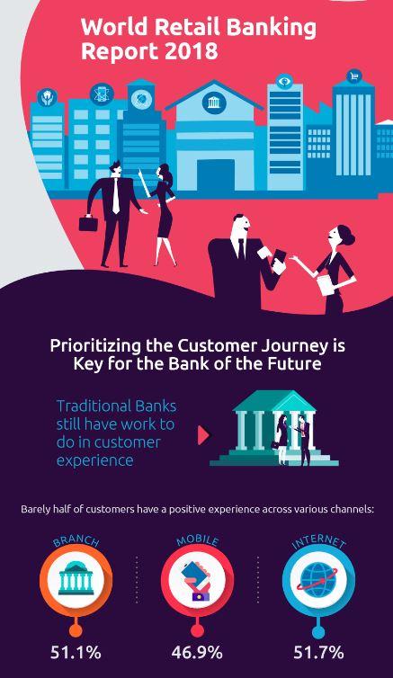 World Retail Banking Report 2018: Banken sind gefangen zwischen Kunde und Wettbewerb