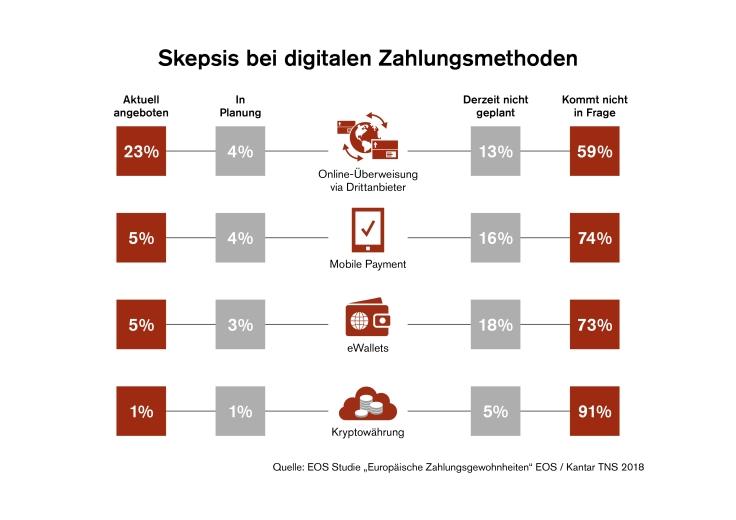 Digital bezahlen: immer noch kein Standard in Europa