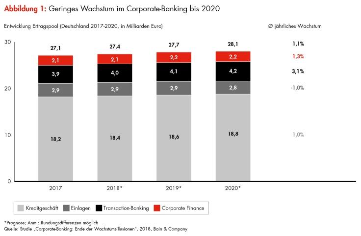 Bain-Studie zum Firmenkundengeschäft der Banken in Deutschland