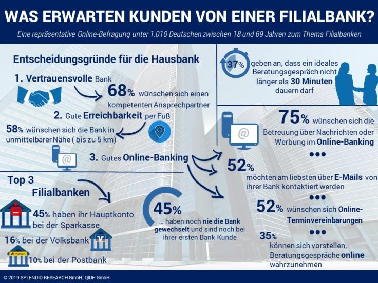 """Infografik zur QIDF-Studie: """"Privatkunden in Filialbanken"""""""