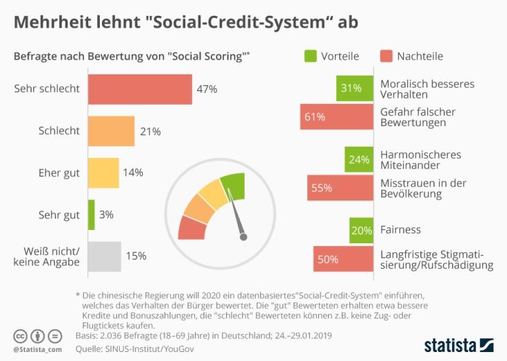 infografik_16897_umfrage_zum_thema_social_scoring_n