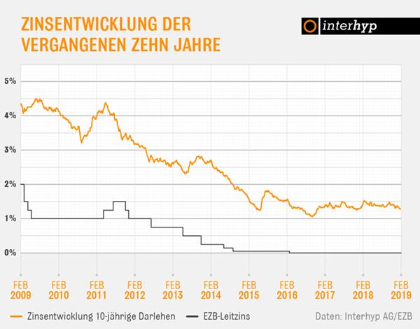 Interhyp-Zinsbericht