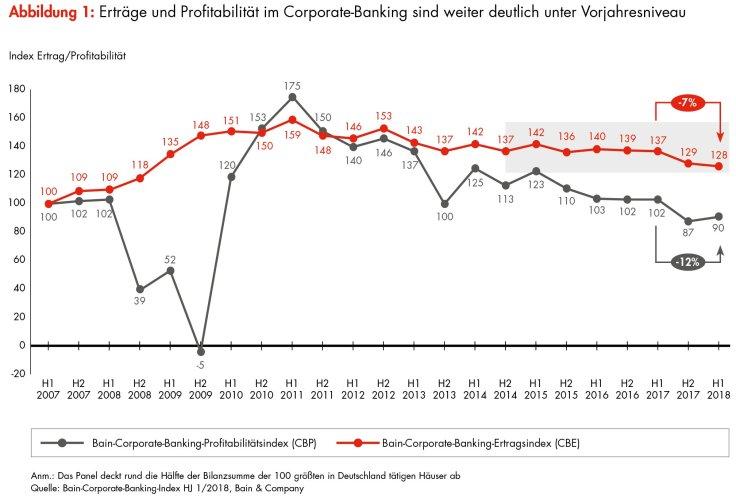 190130_bain-pm_corporate-banking-index_h1-2018_abb1_ertrag-profitabilitat_vf